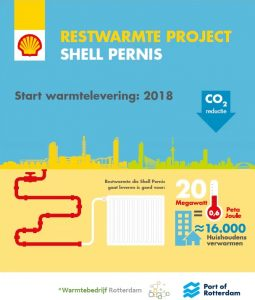 Shell Pernis start bouw restwarmteproject
